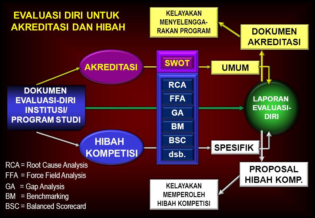 6 TUJUAN EVALUASI-DIRI Mendapatkan gambaran keseluruhan input-process- output-outcome- impact penyelenggaraan pendidikan IPT/ Prodi Pengembangan IPT/Prodi Perencanaan IPT/ Prodi Perbaikan IPT/ Prodi untuk SECARA SINAMBUNG Penjaminan Mutu Internal IPT/Prodi untuk