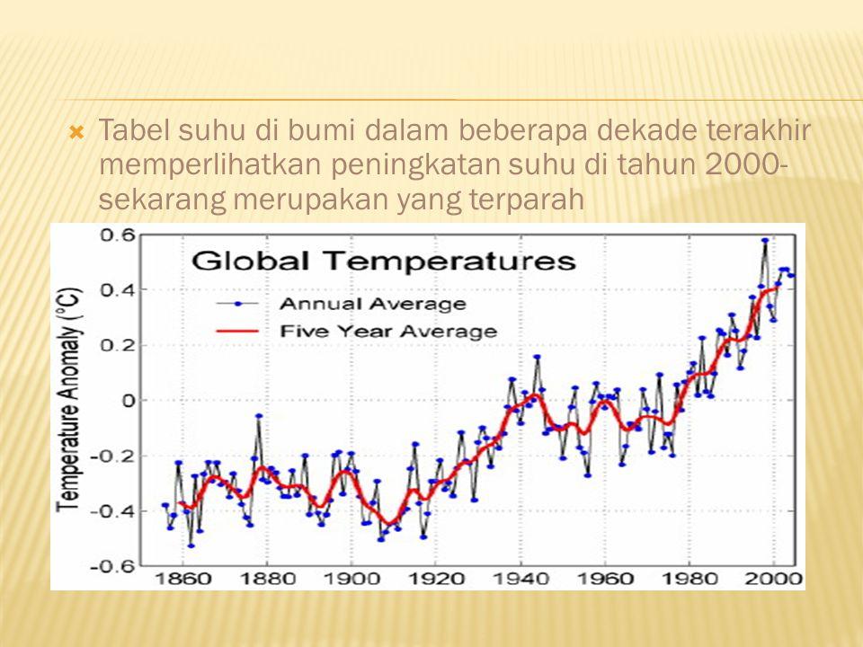  Tabel suhu di bumi dalam beberapa dekade terakhir memperlihatkan peningkatan suhu di tahun 2000- sekarang merupakan yang terparah