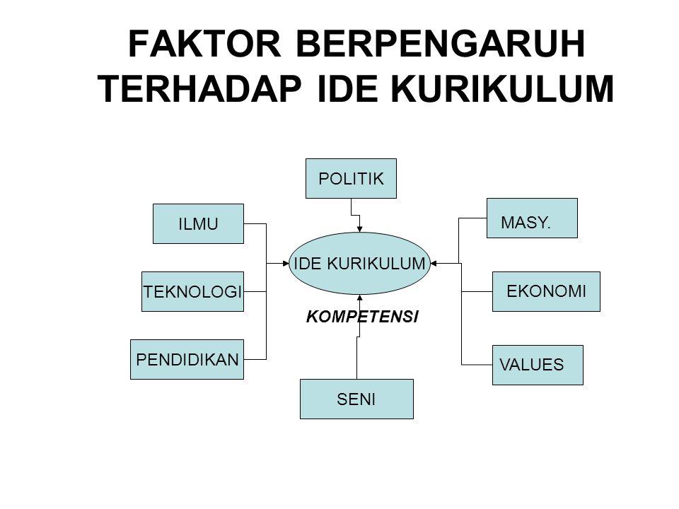 FAKTOR BERPENGARUH TERHADAP IDE KURIKULUM IDE KURIKULUM ILMU POLITIK TEKNOLOGI PENDIDIKAN MASY. EKONOMI VALUES KOMPETENSI SENI