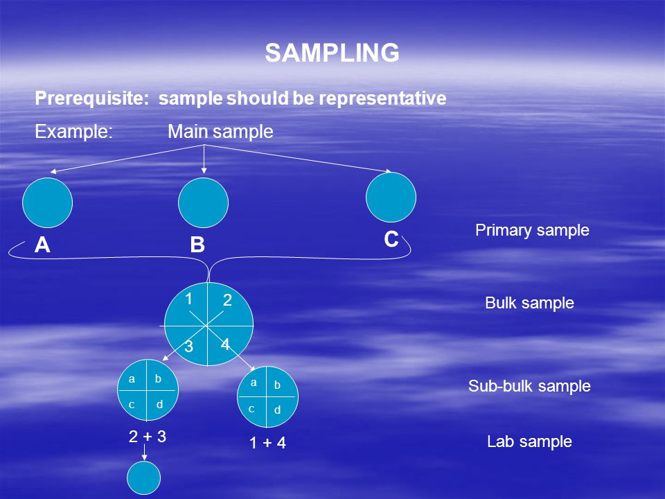 SAMPLING Prerequisite: sample should be representative Example: Main sample AB C Primary sample 1 4 3 2 2 + 3 1 + 4 dc b a a b c d Bulk sample Sub-bulk sample Lab sample