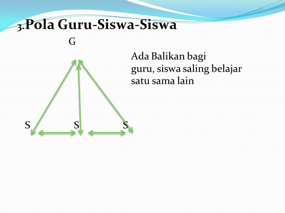 3. Pola Guru-Siswa-Siswa G Ada Balikan bagi guru, siswa saling belajar satu sama lain S S S