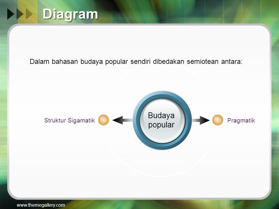 www.themegallery.com Diagram Budaya popular PragmatikStruktur Sigamatik Dalam bahasan budaya popular sendiri dibedakan semiotean antara: