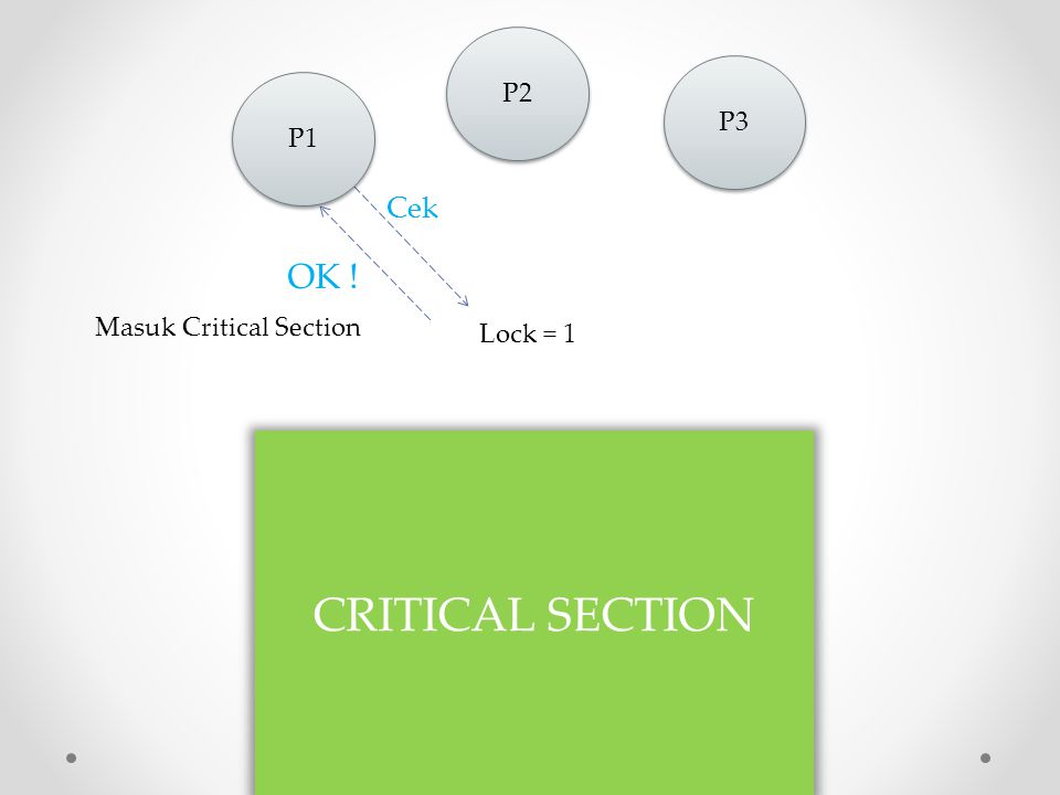 Lock = 0 Lock = 1 Lock = 0 P3 CRITICAL SECTION P1 wait OK ! Masuk Critical Section P2