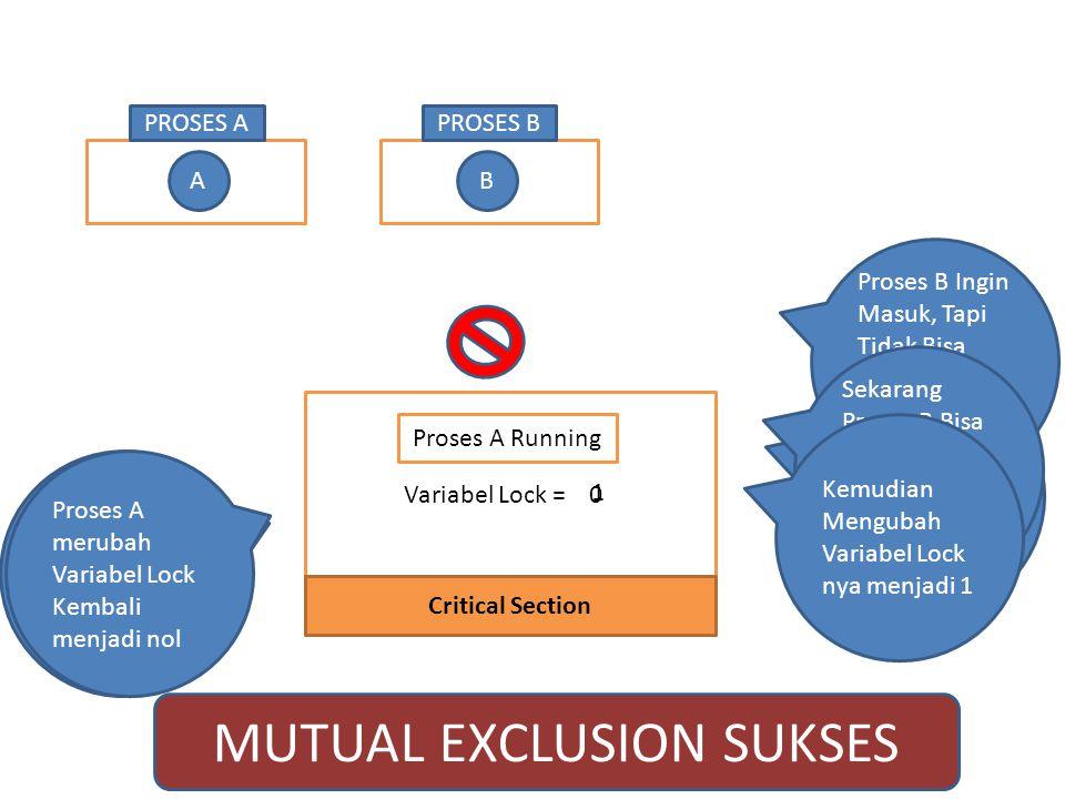 PROSES APROSES B Critical Section AB Proses A Masuk, Mengubah Status Variabel Lock Menjadi 1 Variabel Lock =0 1 1 Proses A Running Proses B Ingin Masuk, Tapi Tidak Bisa Karena Variabel Lock nya bernilai 1 Proses A Sudah Selesai Sekarang Proses A merubah Variabel Lock Kembali menjadi nol Sekarang Proses B Bisa Masuk, Karena Variable Lock ny = 0 Kemudian Mengubah Variabel Lock nya menjadi 1 MUTUAL EXCLUSION SUKSES