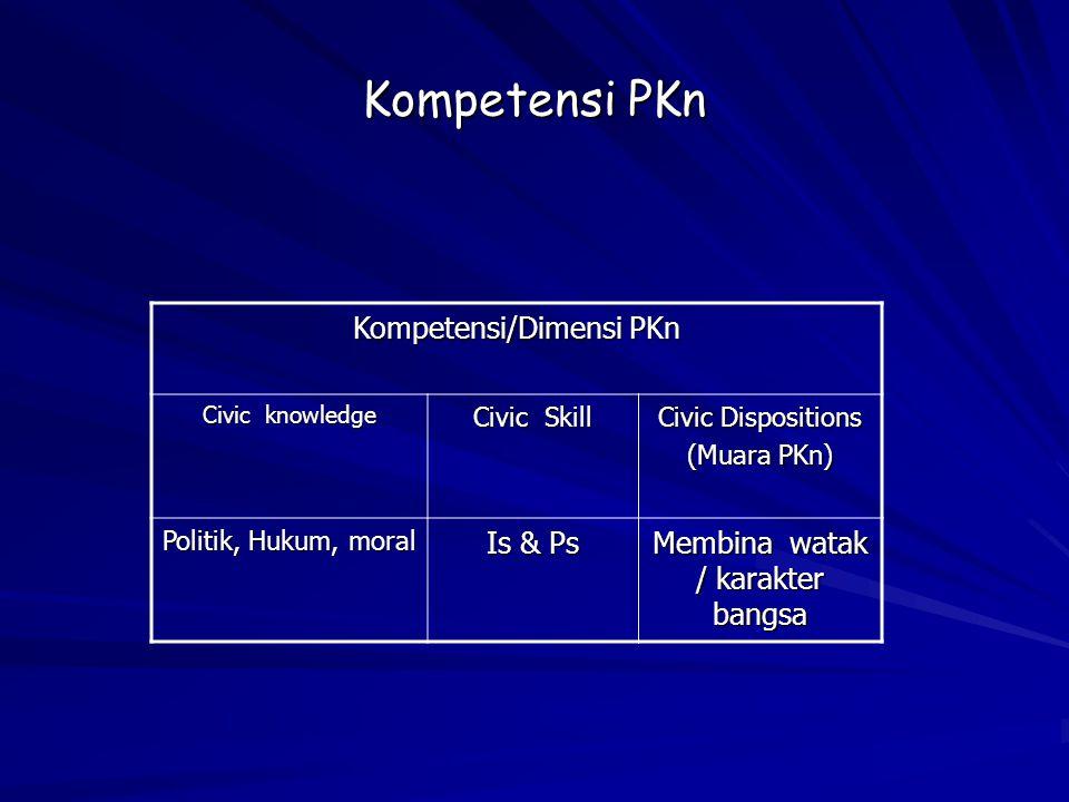Kompetensi PKn Kompetensi/Dimensi PKn Civic knowledge Civic Skill Civic Dispositions (Muara PKn) Politik, Hukum, moral Is & Ps Membina watak / karakter bangsa