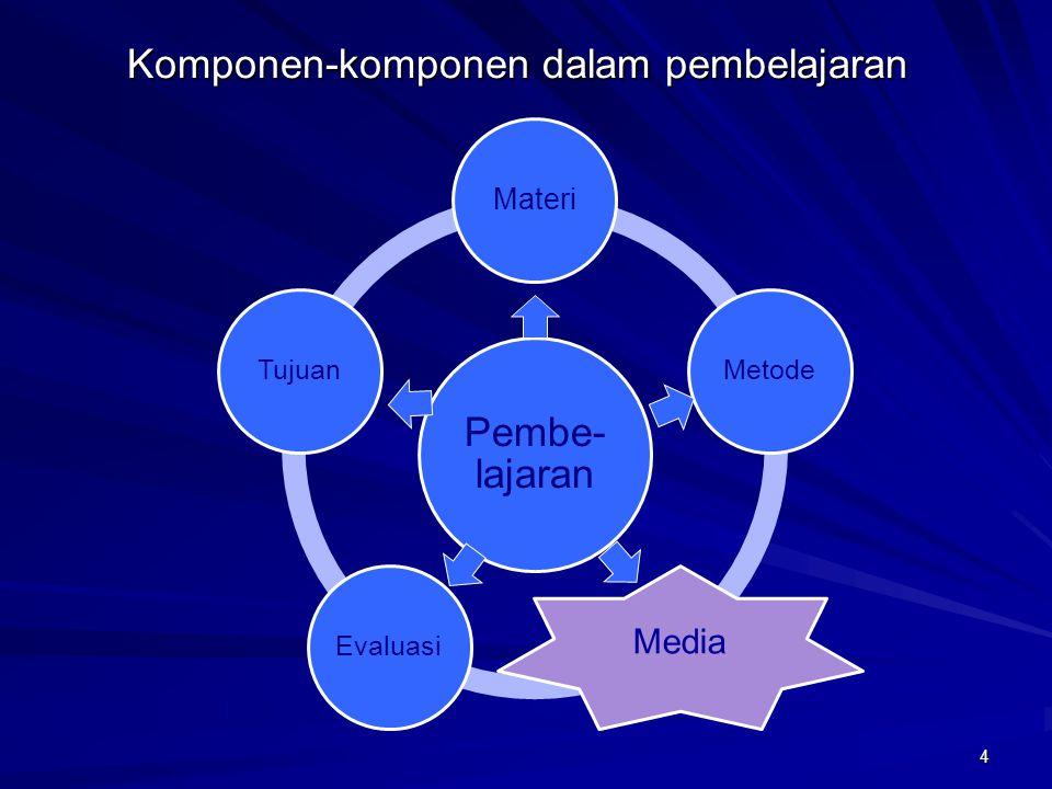 Komponen-komponen dalam pembelajaran Pembe- lajaran Materi Metode Media EvaluasiTujuan 4