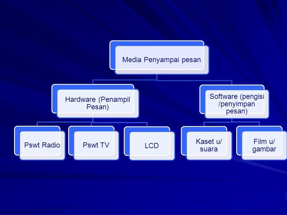 Media Penyampai pesan Hardware (Penampil Pesan) Pswt RadioPswt TVLCD Software (pengisi /penyimpan pesan) Kaset u/ suara Film u/ gambar