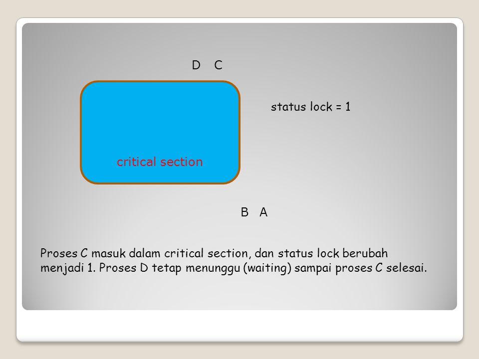 critical section status lock = 1 Proses C masuk dalam critical section, dan status lock berubah menjadi 1. Proses D tetap menunggu (waiting) sampai pr
