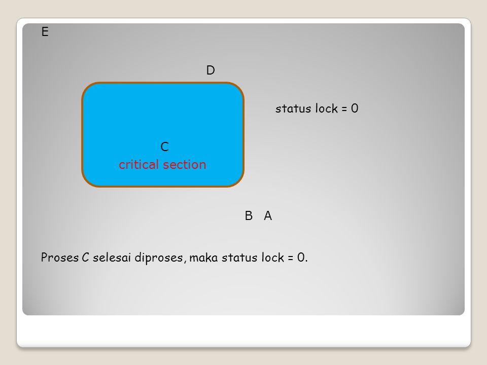 critical section status lock = 0 Proses C selesai diproses, maka status lock = 0. B C D A E