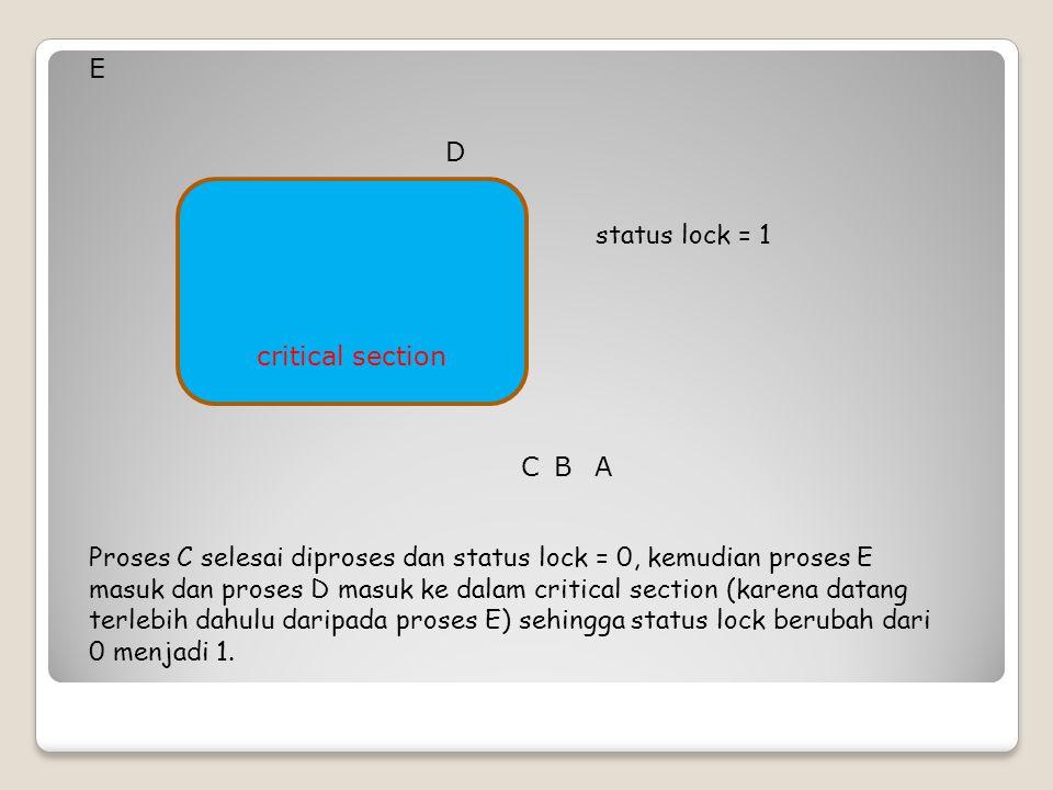 critical section status lock = 1 Proses C selesai diproses dan status lock = 0, kemudian proses E masuk dan proses D masuk ke dalam critical section (