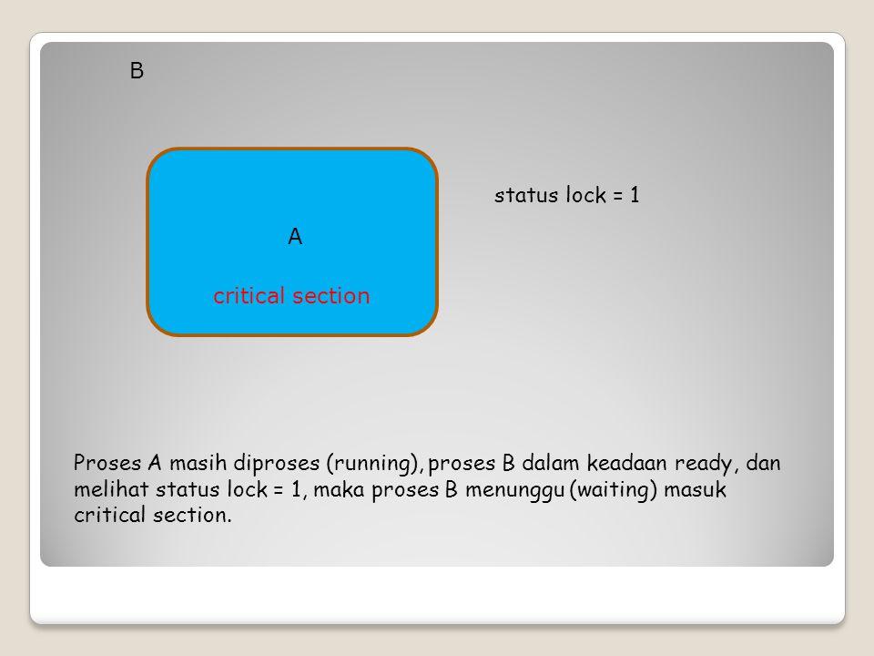 critical section status lock = 1 A Proses A masih diproses (running), proses B dalam keadaan ready, dan melihat status lock = 1, maka proses B menungg