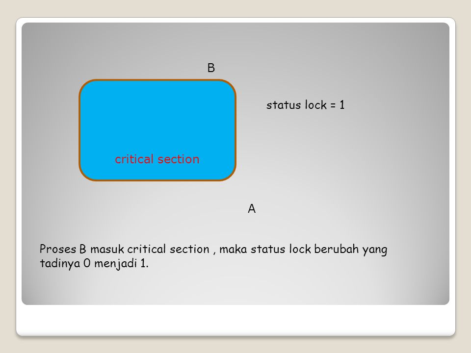 critical section status lock = 1 Proses B masih diproses (running), maka status lock = 1, kemudian proses C masuk dalam keadaan ready, karena melihat status lock = 1, maka proses C menunggu (waiting).