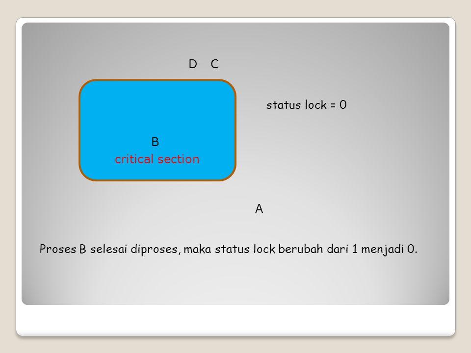 critical section status lock = 0 Proses B selesai diproses, maka status lock berubah dari 1 menjadi 0. B CD A
