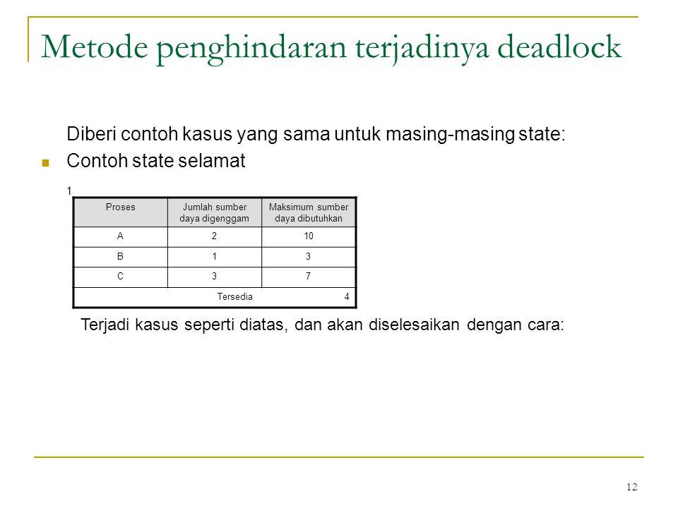 12 Metode penghindaran terjadinya deadlock Diberi contoh kasus yang sama untuk masing-masing state: Contoh state selamat 1 ProsesJumlah sumber daya digenggam Maksimum sumber daya dibutuhkan A210 B13 C37 Tersedia 4 Terjadi kasus seperti diatas, dan akan diselesaikan dengan cara: