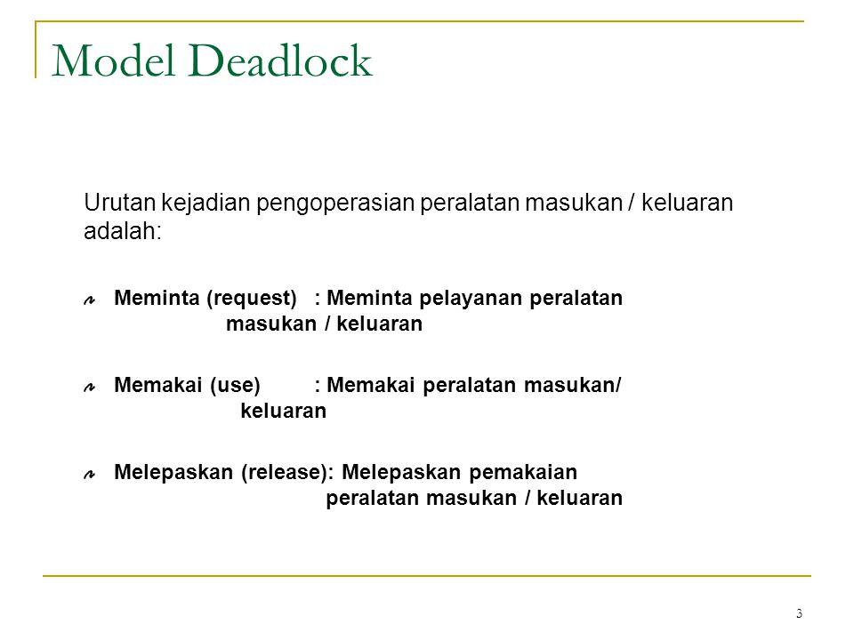 3 Model Deadlock Urutan kejadian pengoperasian peralatan masukan / keluaran adalah: Meminta (request) : Meminta pelayanan peralatan masukan / keluaran Memakai (use) : Memakai peralatan masukan/ keluaran Melepaskan (release): Melepaskan pemakaian peralatan masukan / keluaran