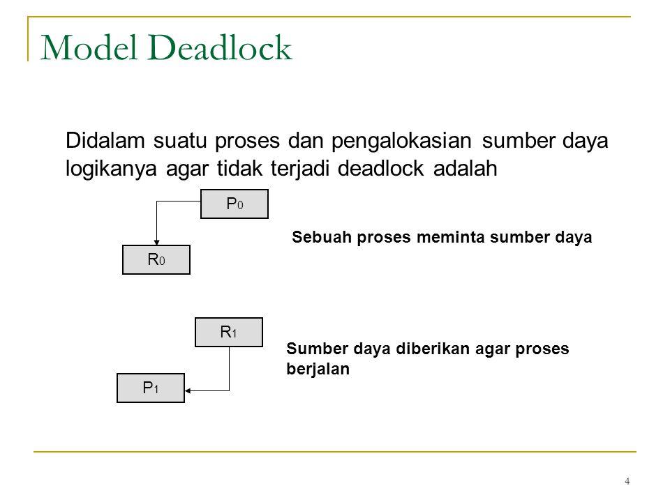 4 Model Deadlock Didalam suatu proses dan pengalokasian sumber daya logikanya agar tidak terjadi deadlock adalah P0P0 R0R0 Sebuah proses meminta sumber daya R1R1 P1P1 Sumber daya diberikan agar proses berjalan