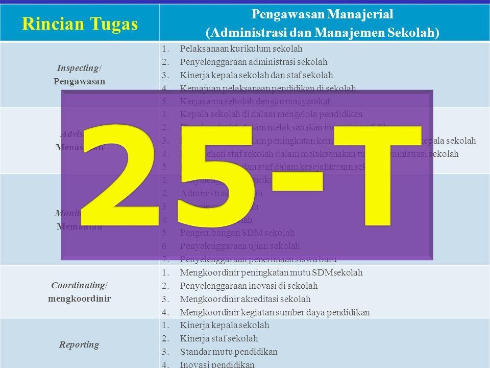 by: am mirfani Rincian Tugas Pengawasan Manajerial (Administrasi dan Manajemen Sekolah) Inspecting/ Pengawasan 1.Pelaksanaan kurikulum sekolah 2.Penye