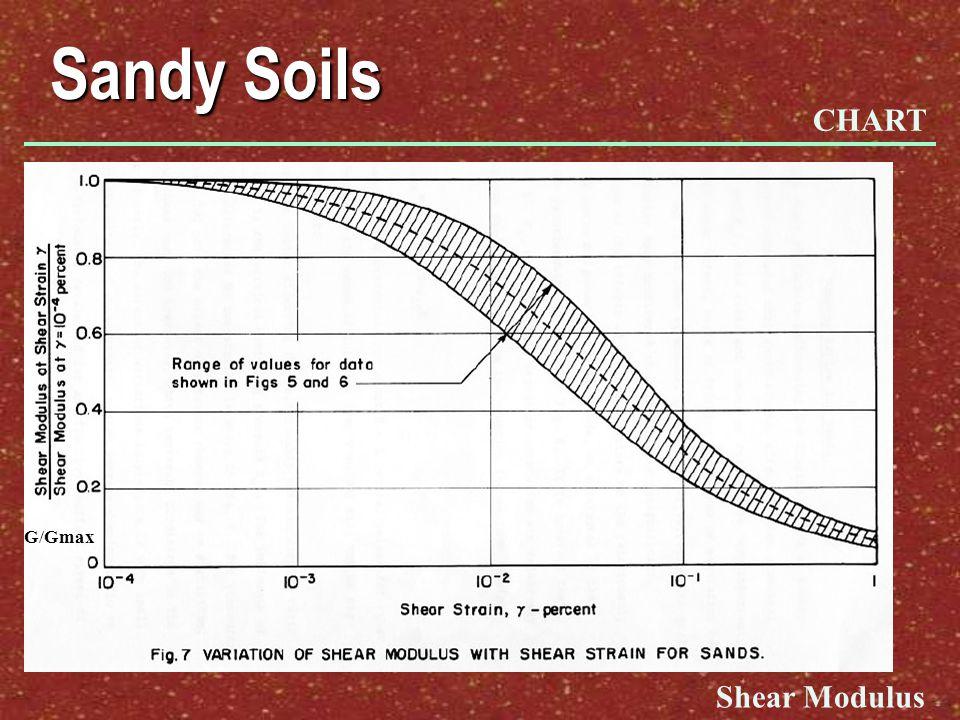 Sandy Soils G/Gmax Shear Modulus CHART