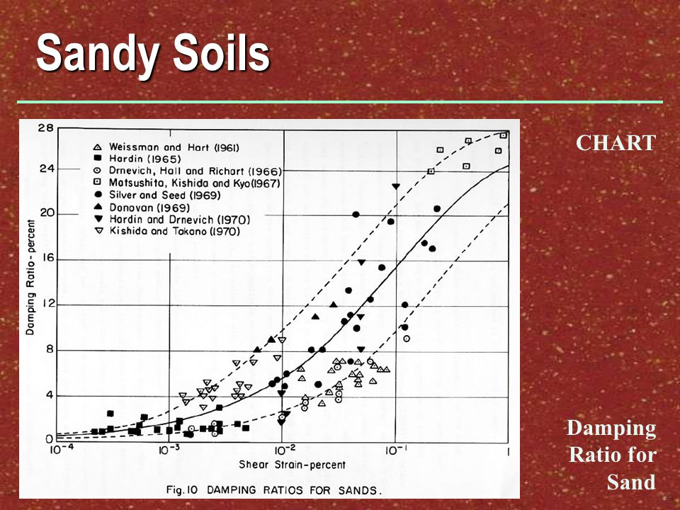 Sandy Soils Damping Ratio for Sand CHART