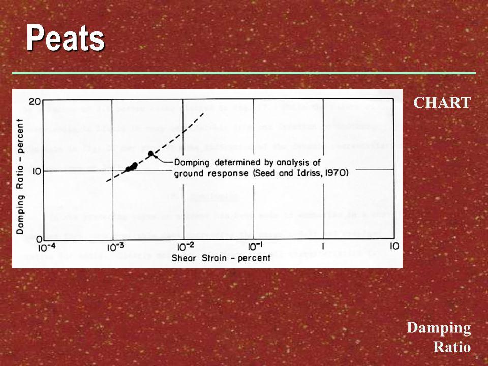 Peats CHART Damping Ratio