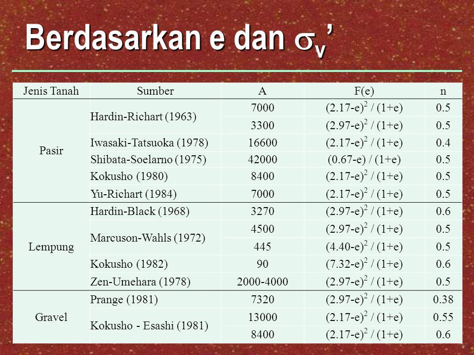 Berdasarkan e dan  v ' Jenis TanahSumberAF(e)n Pasir Hardin-Richart (1963) 7000(2.17-e) 2 / (1+e)0.5 3300(2.97-e) 2 / (1+e)0.5 Iwasaki-Tatsuoka (1978