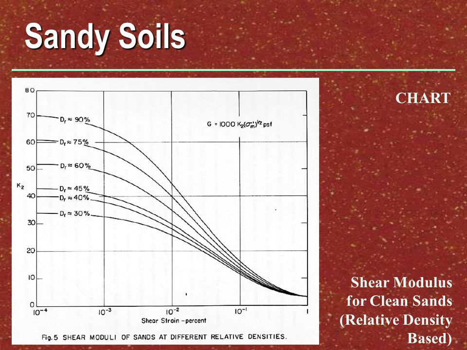 Sandy Soils CHART Shear Modulus for Clean Sands (Relative Density Based)