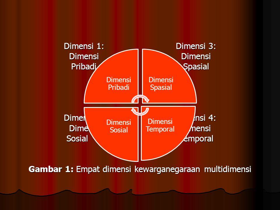 Dimensi 1:Dimensi 3: Dimensi Dimensi PribadiSpasial Dimensi 2:Dimensi 4: DimensiDimensi Sosial Temporal Gambar 1: Empat dimensi kewarganegaraan multid
