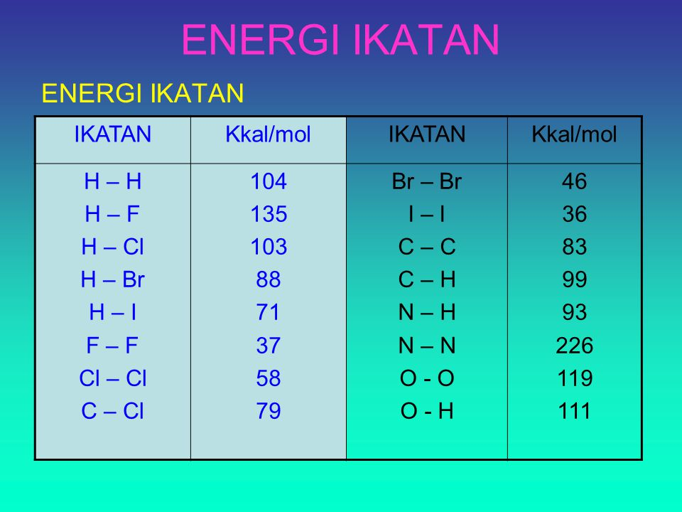 ENERGI IKATAN IKATANKkal/molIKATANKkal/mol H – H H – F H – Cl H – Br H – I F – F Cl – Cl C – Cl 104 135 103 88 71 37 58 79 Br – Br I – I C – C C – H N – H N – N O - O O - H 46 36 83 99 93 226 119 111 ENERGI IKATAN