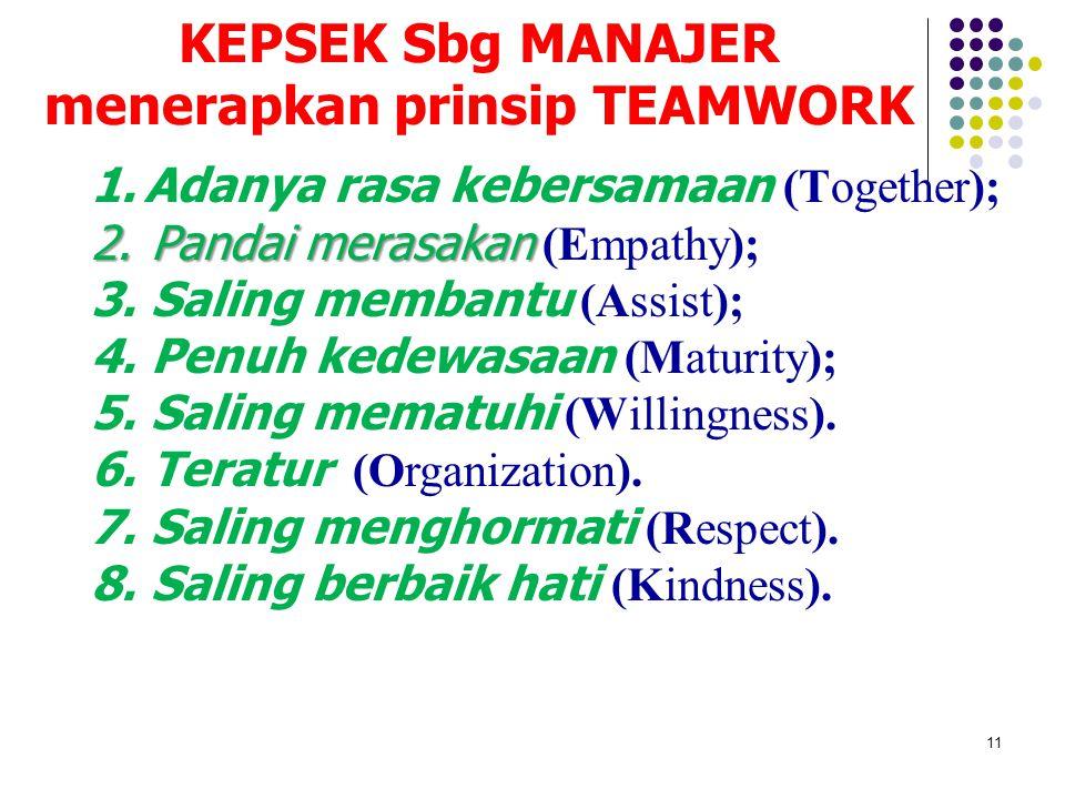 11 KEPSEK Sbg MANAJER menerapkan prinsip TEAMWORK 1.Adanya rasa kebersamaan (Together); 2.Pandai merasakan 2.Pandai merasakan (Empathy); 3.Saling membantu (Assist); 4.Penuh kedewasaan (Maturity); 5.Saling mematuhi (Willingness).