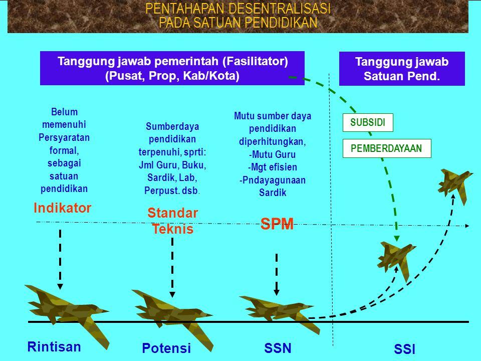 SSN Potensi SSI Tanggung jawab Satuan Pend.