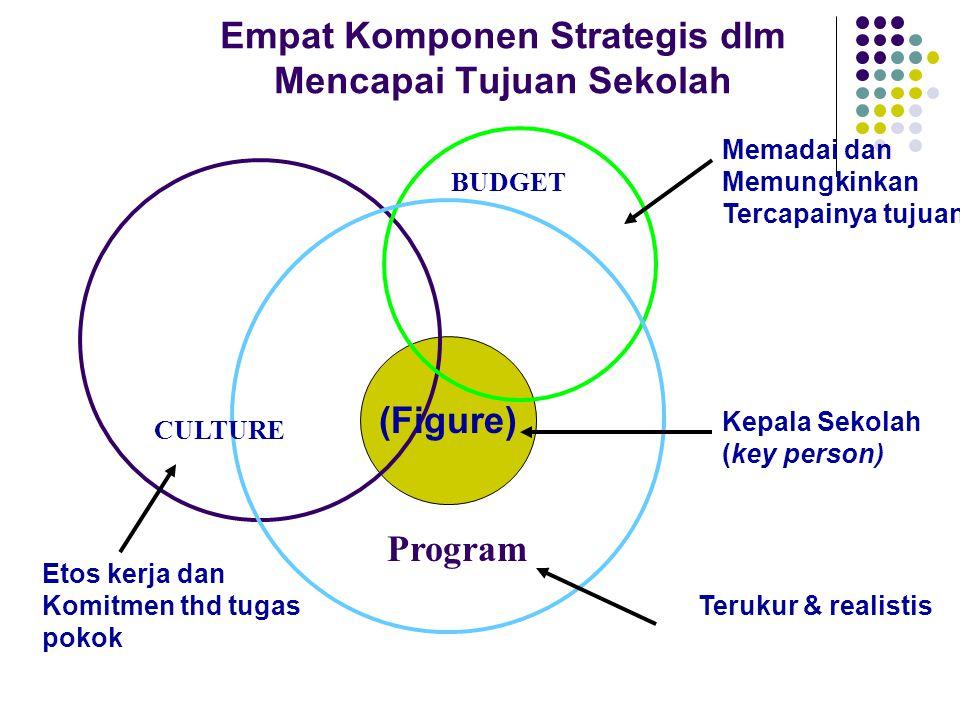 Empat Komponen Strategis dlm Mencapai Tujuan Sekolah CULTURE Program BUDGET (Figure) Etos kerja dan Komitmen thd tugas pokok Memadai dan Memungkinkan Tercapainya tujuan Terukur & realistis Kepala Sekolah (key person)