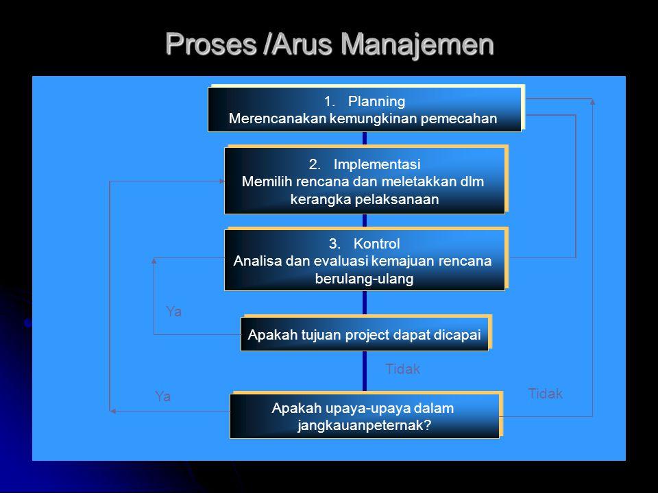Proses /Arus Manajemen Tidak Ya