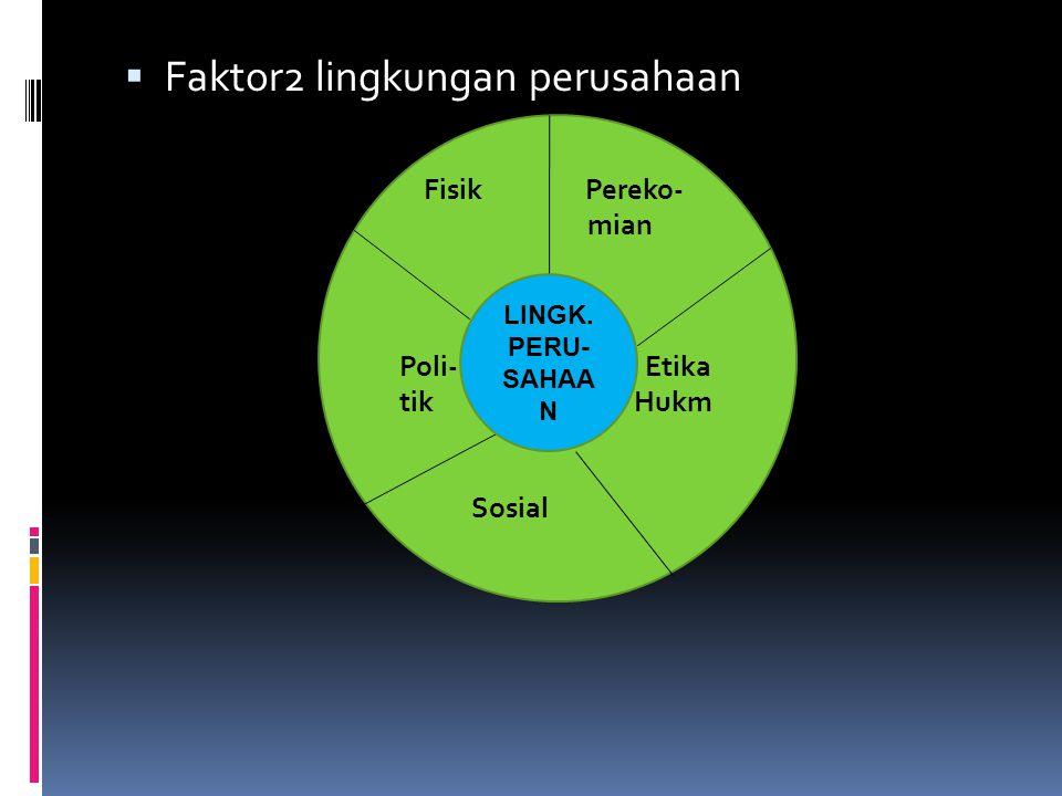  Faktor2 lingkungan perusahaan Fisik Pereko- mian Poli- Etika tik Hukm Sosial LINGK. PERU- SAHAA N