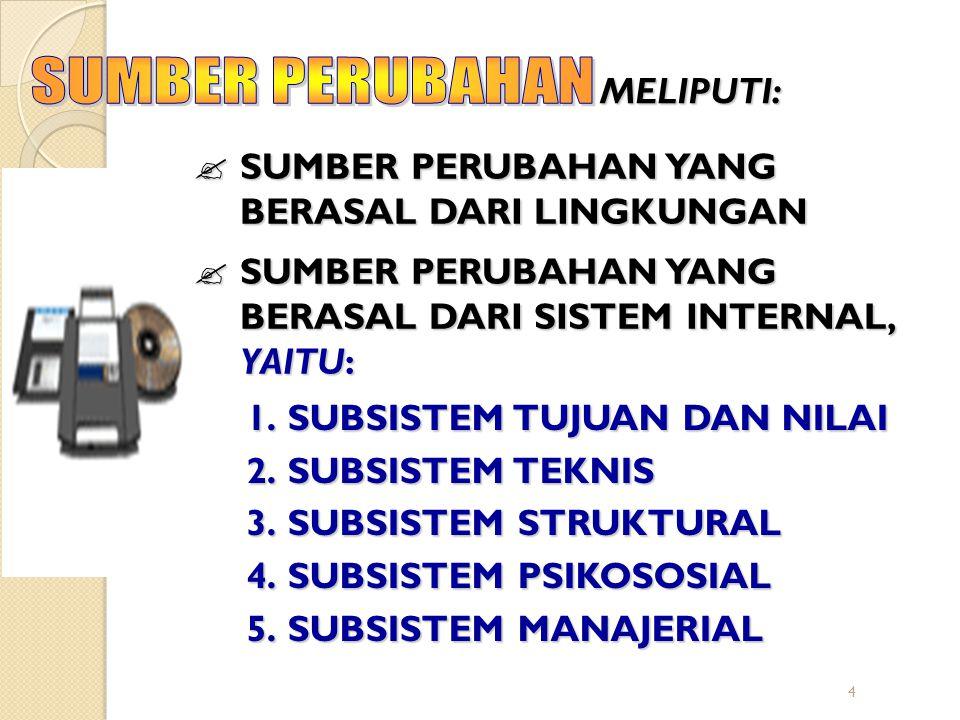 4 MELIPUTI:  SUMBER PERUBAHAN YANG BERASAL DARI LINGKUNGAN  SUMBER PERUBAHAN YANG BERASAL DARI SISTEM INTERNAL, YAITU: 1.SUBSISTEM TUJUAN DAN NILAI 2.SUBSISTEM TEKNIS 3.SUBSISTEM STRUKTURAL 4.SUBSISTEM PSIKOSOSIAL 5.SUBSISTEM MANAJERIAL
