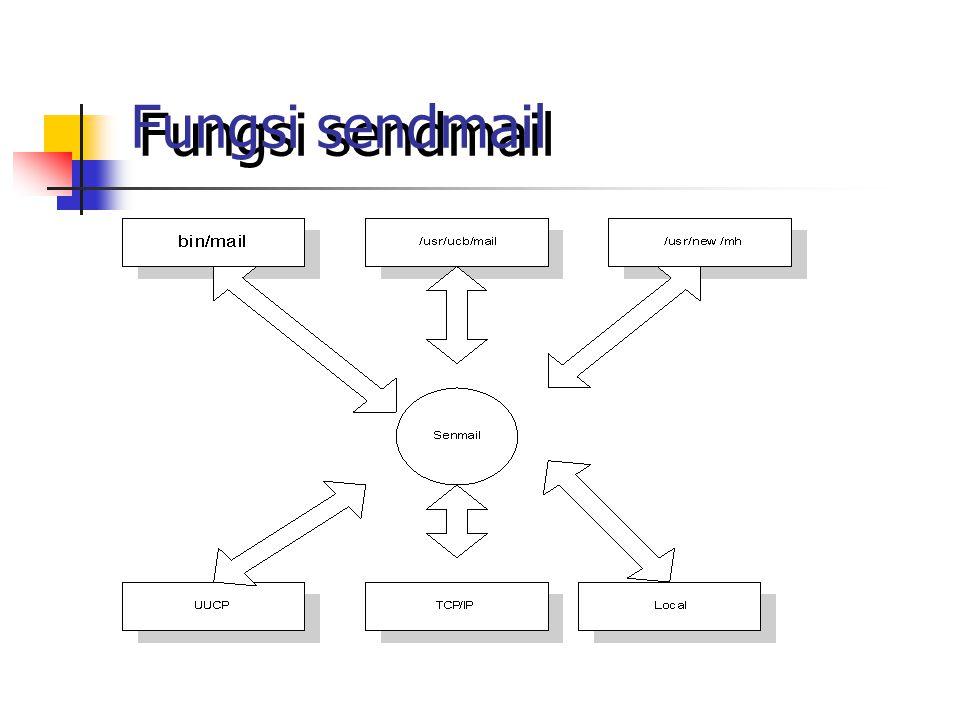 Fungsi sendmail