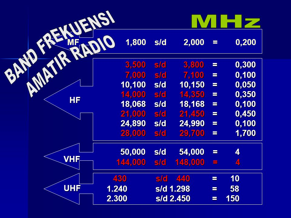 50,000 s/d 54,000 = 4 144,000 s/d 148,000 = 4 MF1,800s/d2,000= 0,200 HF VHF 430s/d 440 440 = 10 1.240 s/d 1.298 = 58 2.300s/d 2.450 = 150 UHF 3,500s/d