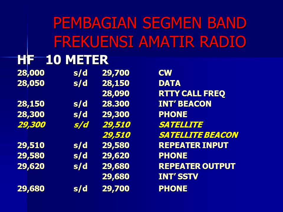 PEMBAGIAN SEGMEN BAND FREKUENSI AMATIR RADIO HF10 METER 28,000s/d29,700CW 28,050s/d28,150DATA 28,090RTTY CALL FREQ 28,150 s/d28.300INT' BEACON 28,300