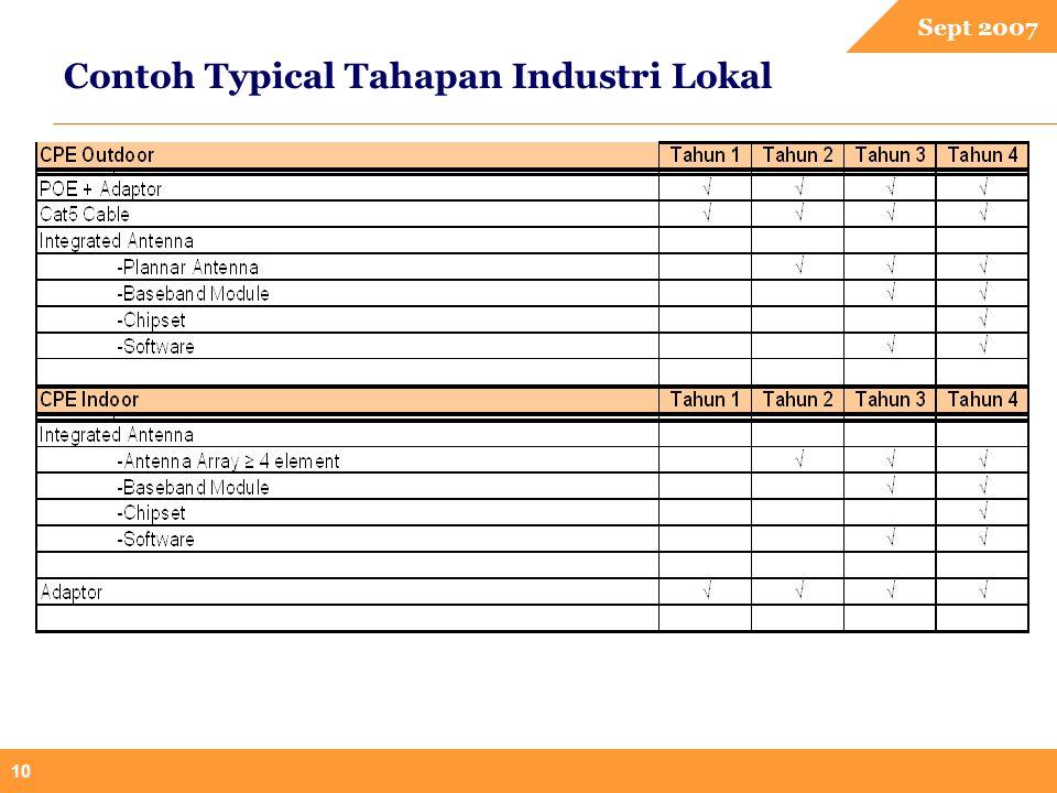 Sept 2007 10 Contoh Typical Tahapan Industri Lokal