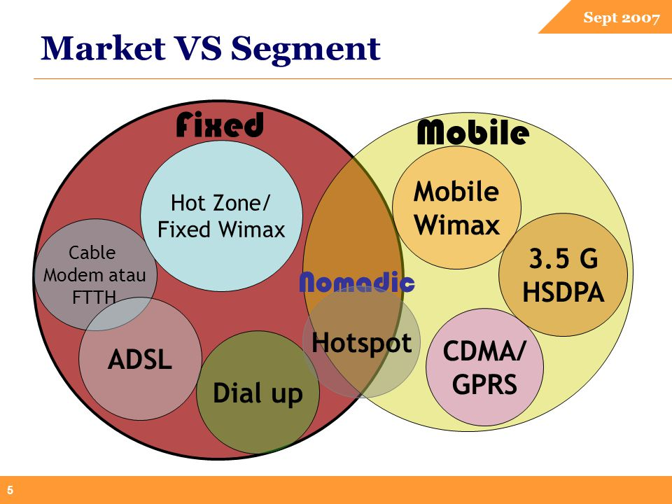Sept 2007 5 Market VS Segment Dial up CDMA/ GPRS Cable Modem atau FTTH Fixed Mobile Nomadic Hotspot Mobile Wimax Hot Zone/ Fixed Wimax 3.5 G HSDPA ADS