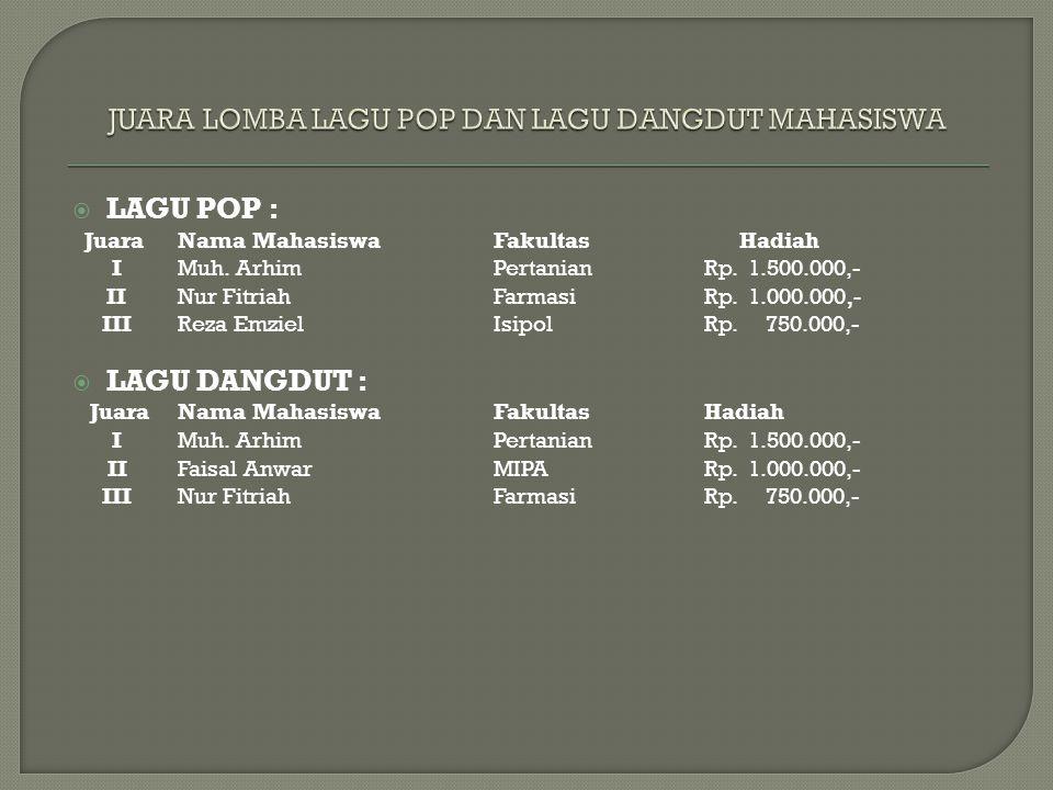  LAGU POP : Juara Nama MahasiswaFakultas Hadiah IMuh. ArhimPertanianRp. 1.500.000,- IINur FitriahFarmasiRp. 1.000.000,- IIIReza EmzielIsipolRp. 750.0