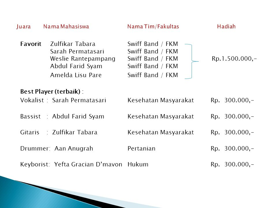 Favorit Zulfikar TabaraSwiff Band / FKM Sarah PermatasariSwiff Band / FKM Weslie RantepampangSwiff Band / FKM Rp.1.500.000,- Abdul Farid SyamSwiff Ban