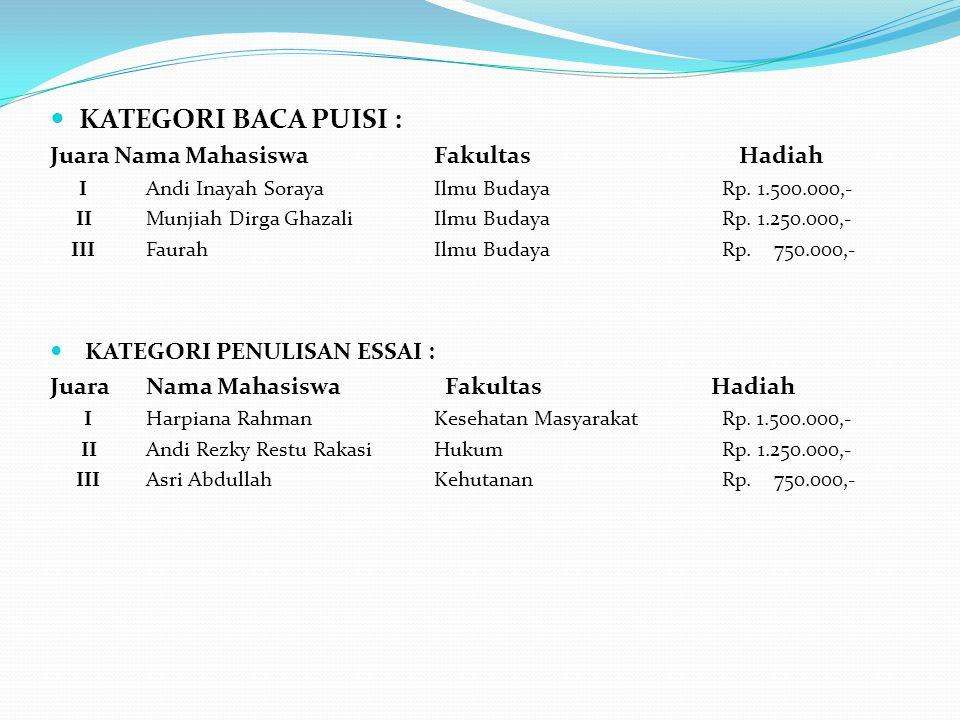 KATEGORI BACA PUISI : Juara Nama Mahasiswa Fakultas Hadiah IAndi Inayah SorayaIlmu Budaya Rp. 1.500.000,- IIMunjiah Dirga GhazaliIlmu Budaya Rp. 1.250