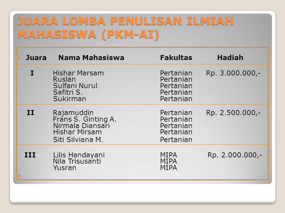 JUARA LOMBA PENULISAN ILMIAH MAHASISWA (PKM-AI) Juara Nama Mahasiswa FakultasHadiah I Hishar MarsamPertanian Rp. 3.000.000,- RuslanPertanian Sulfani N