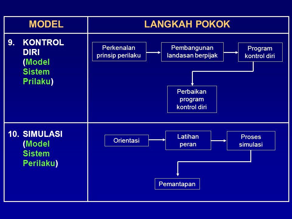 MODELLANGKAH POKOK 9.KONTROL DIRI (Model Sistem Prilaku) 10.SIMULASI (Model Sistem Perilaku) Orientasi Latihan peran Proses simulasi Perkenalan prinsi