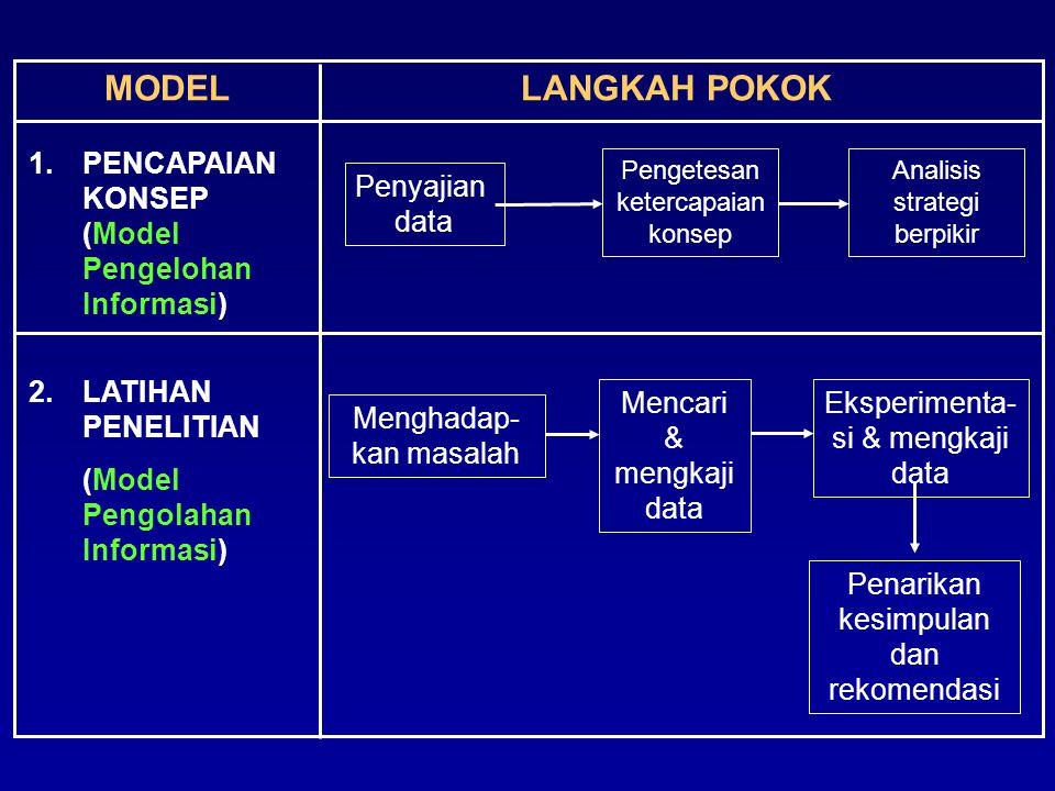 MODELLANGKAH POKOK 1.PENCAPAIAN KONSEP (Model Pengelohan Informasi) 2.LATIHAN PENELITIAN (Model Pengolahan Informasi) Pengetesan ketercapaian konsep A