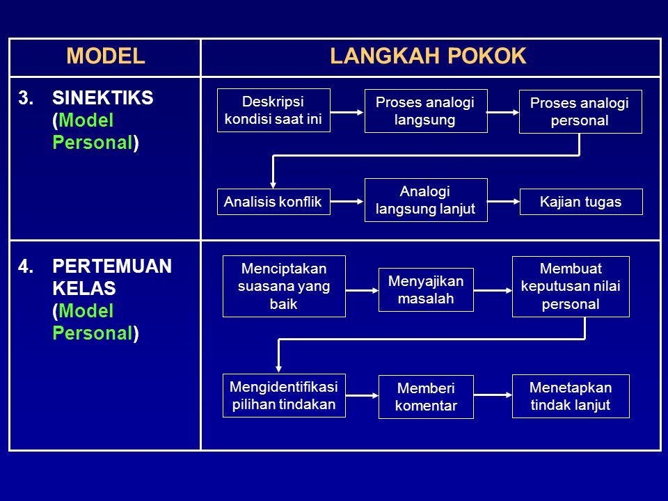 MODELLANGKAH POKOK 3.SINEKTIKS (Model Personal) 4.PERTEMUAN KELAS (Model Personal) Deskripsi kondisi saat ini Proses analogi langsung Proses analogi p