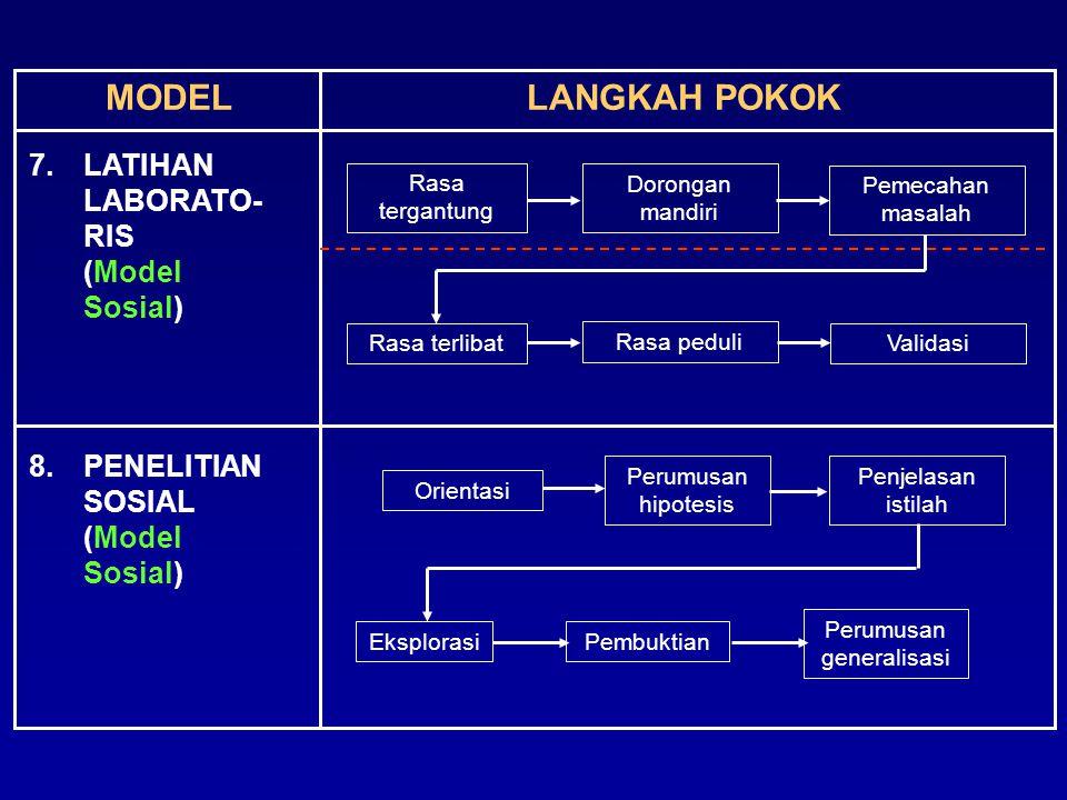 MODELLANGKAH POKOK 7.LATIHAN LABORATO- RIS (Model Sosial) 8.PENELITIAN SOSIAL (Model Sosial) Orientasi Perumusan hipotesis Penjelasan istilah Rasa ter
