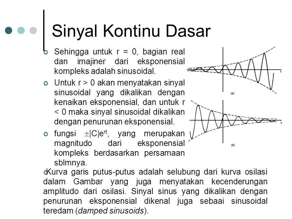 Sinyal Kontinu Dasar Sehingga untuk r = 0, bagian real dan imajiner dari eksponensial kompleks adalah sinusoidal. Untuk r > 0 akan menyatakan sinyal s