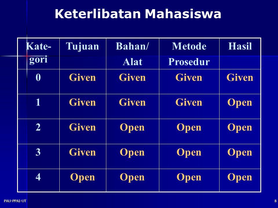 PAU-PPAI-UT8 Keterlibatan Mahasiswa Open 4 Given3 Open Given2 OpenGiven 1 0 HasilMetode Prosedur Bahan/ Alat TujuanKate- gori
