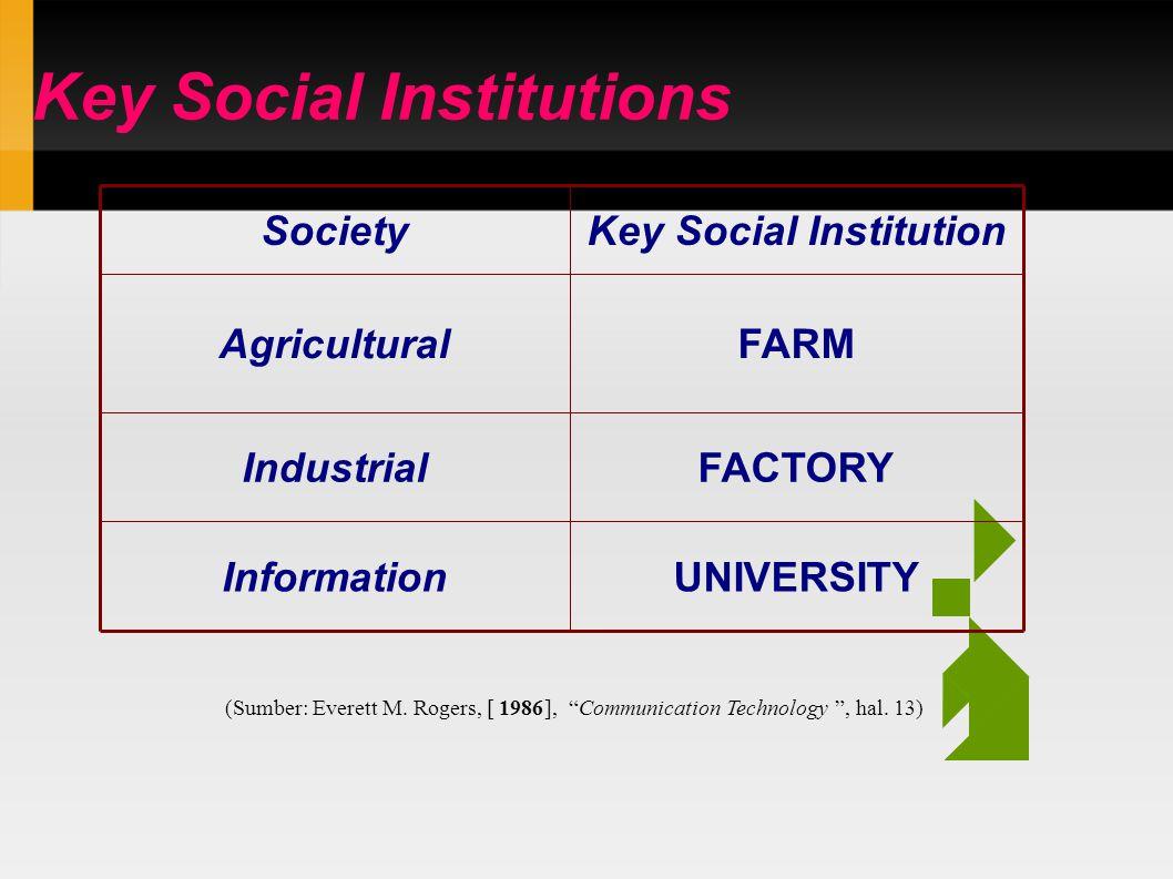 "Key Social Institutions UNIVERSITYInformation FACTORYIndustrial FARMAgricultural Key Social InstitutionSociety (Sumber: Everett M. Rogers, [ 1986 ], """